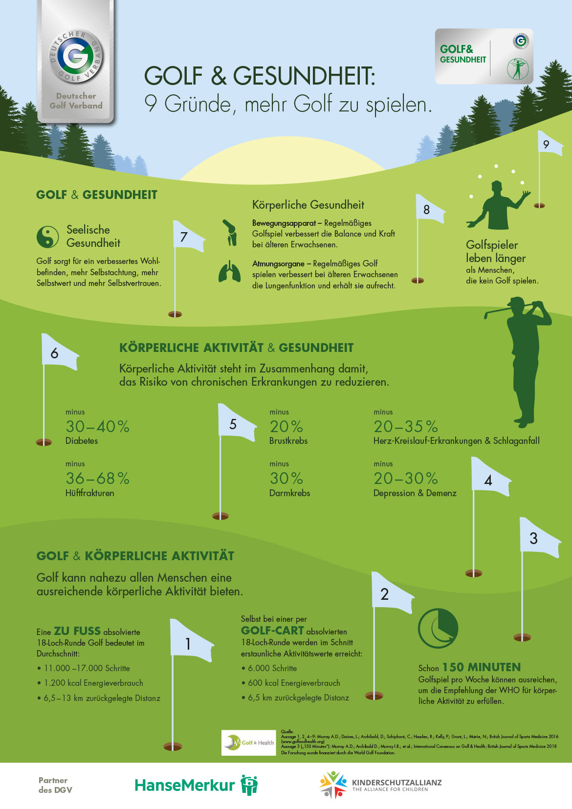 Golfclub Rheinhessen: Plakat Golf und Gesundheit